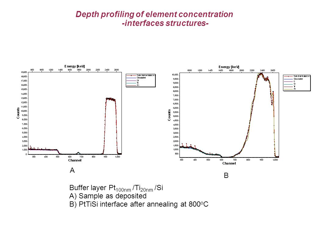 Depth profiling of element concentration -interfaces structures- Buffer layer Pt 100nm /Ti 20nm /Si A) Sample as deposited B) PtTiSi interface after annealing at 800 o C B A