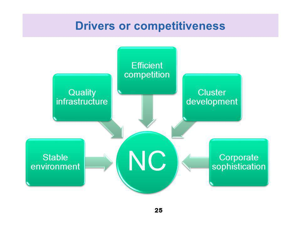 Drivers or competitiveness NC Stable environment Quality infrastructure Efficient competition Cluster development Corporate sophistication 25