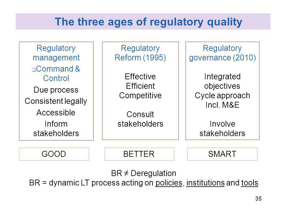 35 Regulatory management Command & Control Due process Consistent legally Accessible Inform stakeholders Regulatory Reform (1995) Effective Efficient Competitive Consult stakeholders Regulatory governance (2010) Integrated objectives Cycle approach Incl.