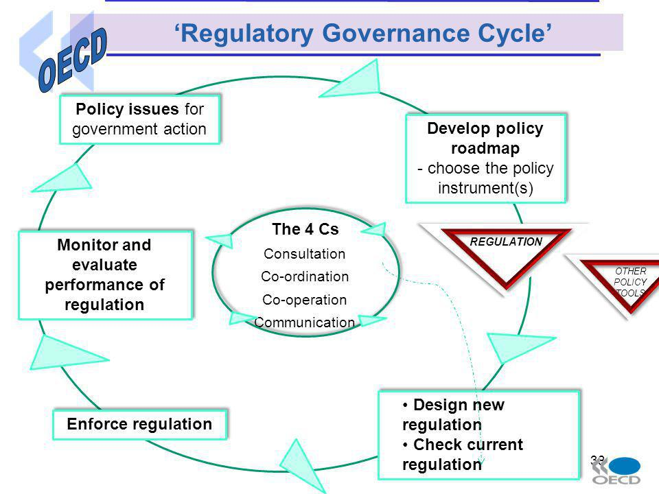 38 Policy issues for government action Develop policy roadmap - choose the policy instrument(s) Develop policy roadmap - choose the policy instrument(s) Design new regulation Check current regulation Design new regulation Check current regulation Enforce regulation Monitor and evaluate performance of regulation REGULATION OTHER POLICY TOOLS The 4 Cs Consultation Co-ordination Co-operation Communication Regulatory Governance Cycle