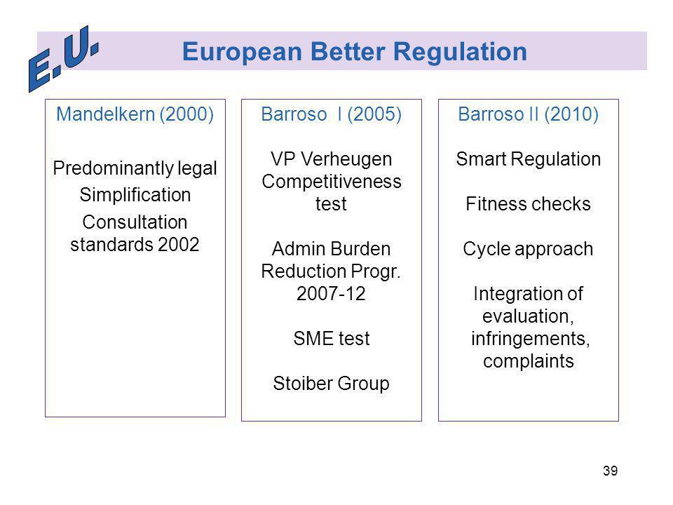 39 European Better Regulation Mandelkern (2000) Predominantly legal Simplification Consultation standards 2002 Barroso I (2005) VP Verheugen Competitiveness test Admin Burden Reduction Progr.