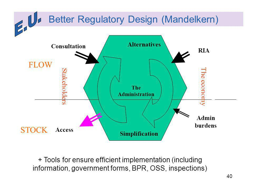 40 Better Regulatory Design (Mandelkern) Consultation Access Alternatives RIA Admin burdens Simplification STOCK Stakeholders The Economy The Administration + Tools for ensure efficient implementation (including information, government forms, BPR, OSS, inspections) FLOW The economy