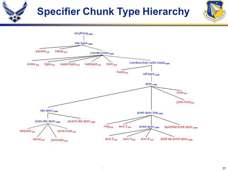 37 Specifier Chunk Type Hierarchy