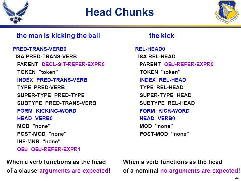 44 Head Chunks PRED-TRANS-VERB0 ISA PRED-TRANS-VERB PARENT DECL-SIT-REFER-EXPR0 TOKEN
