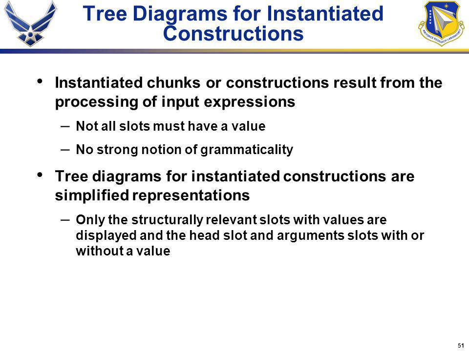 51 Instantiated chunks or constructions result from the processing of input expressions – Not all slots must have a value – No strong notion of gramma