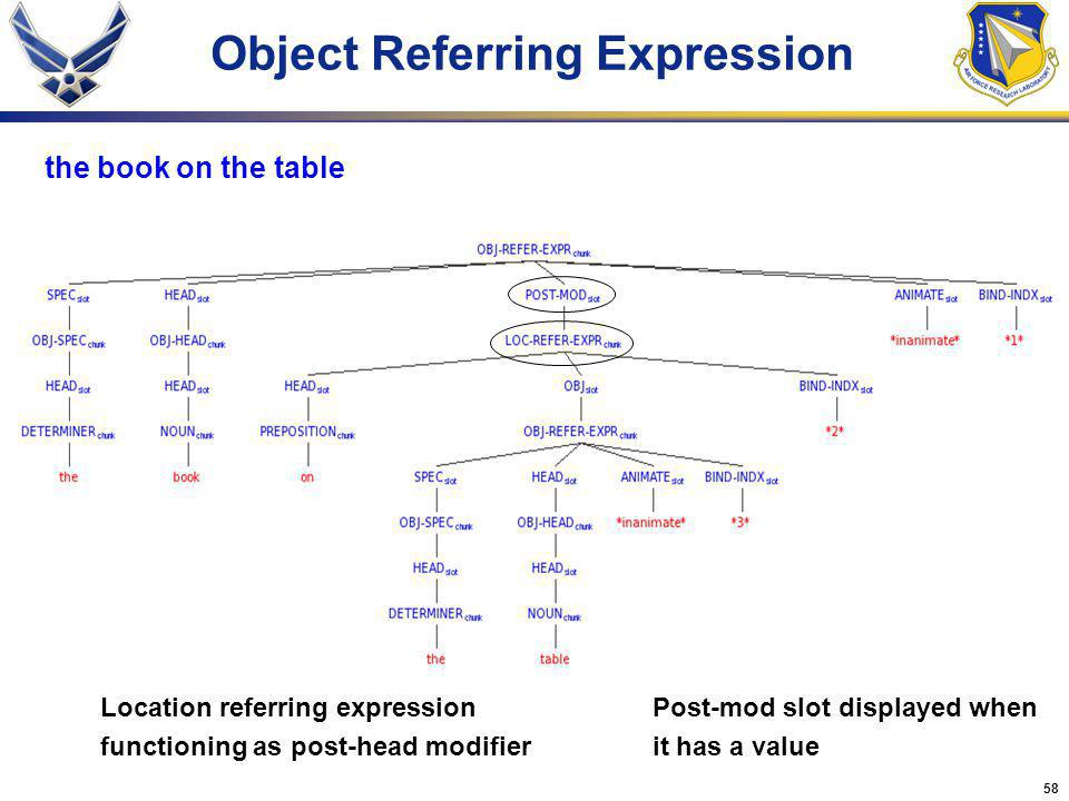 58 Object Referring Expression the book on the table Location referring expression functioning as post-head modifier Post-mod slot displayed when it h