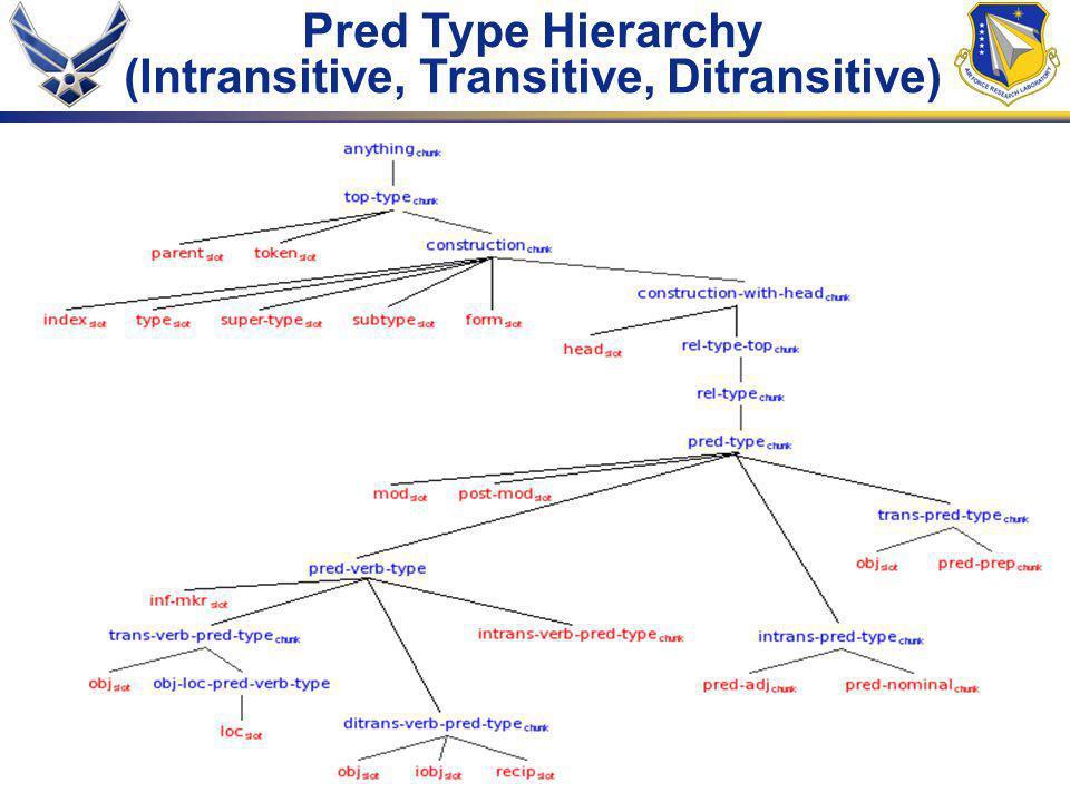 63 Pred Type Hierarchy (Intransitive, Transitive, Ditransitive)