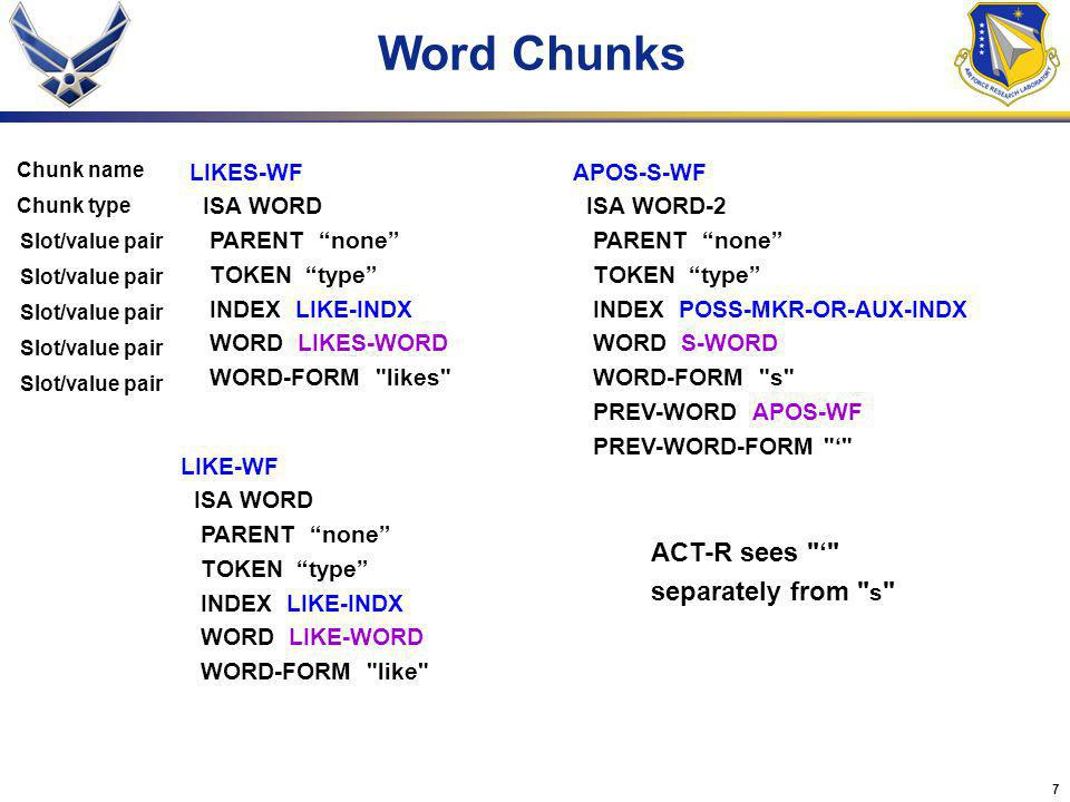 7 Word Chunks LIKES-WF ISA WORD PARENT none TOKEN type INDEX LIKE-INDX WORD LIKES-WORD WORD-FORM likes APOS-S-WF ISA WORD-2 PARENT none TOKEN type INDEX POSS-MKR-OR-AUX-INDX WORD S-WORD WORD-FORM s PREV-WORD APOS-WF PREV-WORD-FORM LIKE-WF ISA WORD PARENT none TOKEN type INDEX LIKE-INDX WORD LIKE-WORD WORD-FORM like Chunk name Chunk type Slot/value pair ACT-R sees separately from s Slot/value pair