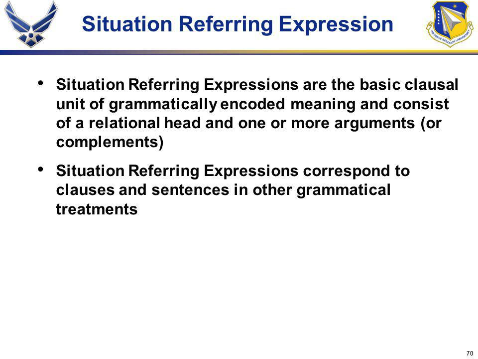 70 Situation Referring Expressions are the basic clausal unit of grammatically encoded meaning and consist of a relational head and one or more arguments (or complements) Situation Referring Expressions correspond to clauses and sentences in other grammatical treatments Situation Referring Expression
