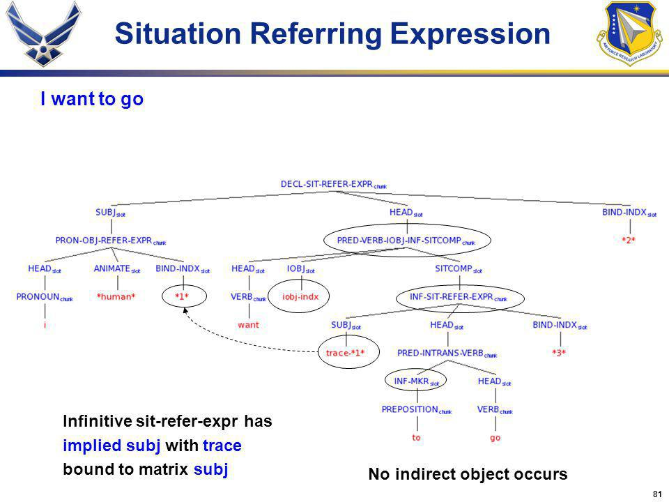 81 Situation Referring Expression I want to go Infinitive sit-refer-expr has implied subj with trace bound to matrix subj No indirect object occurs