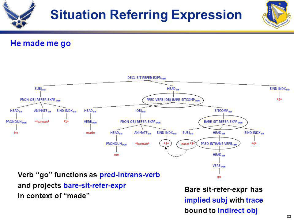 83 Situation Referring Expression He made me go Verb go functions as pred-intrans-verb and projects bare-sit-refer-expr in context of made Bare sit-refer-expr has implied subj with trace bound to indirect obj