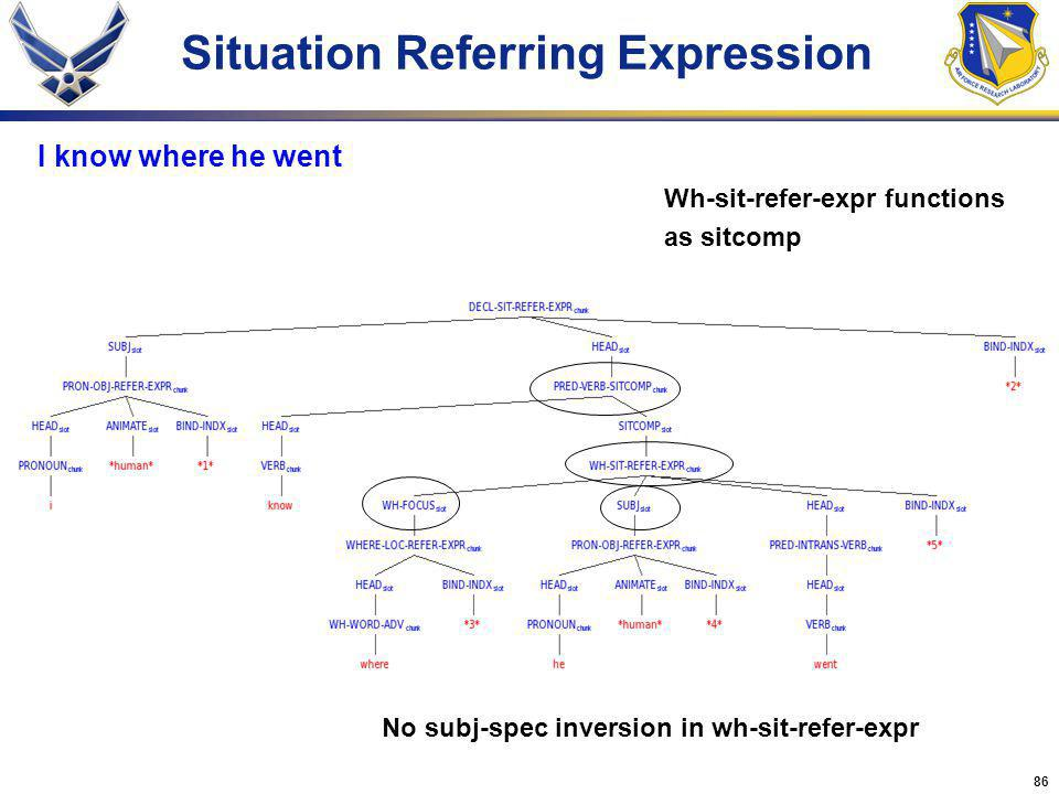 86 Situation Referring Expression I know where he went No subj-spec inversion in wh-sit-refer-expr Wh-sit-refer-expr functions as sitcomp