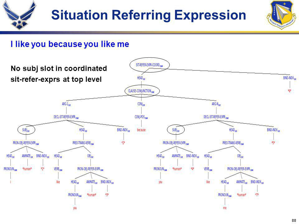 88 Situation Referring Expression I like you because you like me No subj slot in coordinated sit-refer-exprs at top level