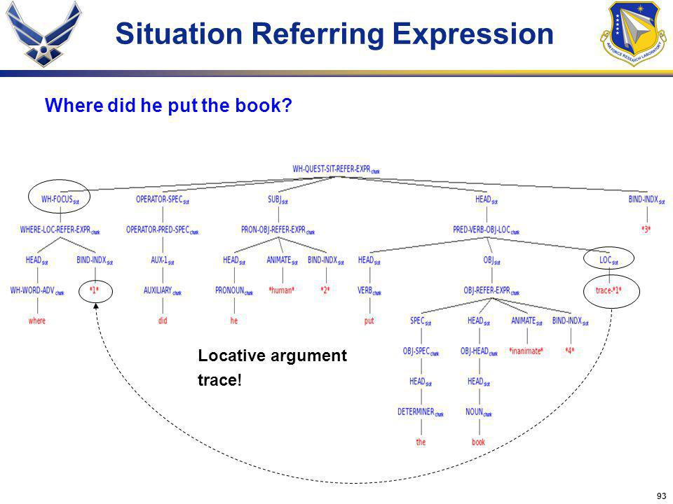 93 Situation Referring Expression Where did he put the book? Locative argument trace!