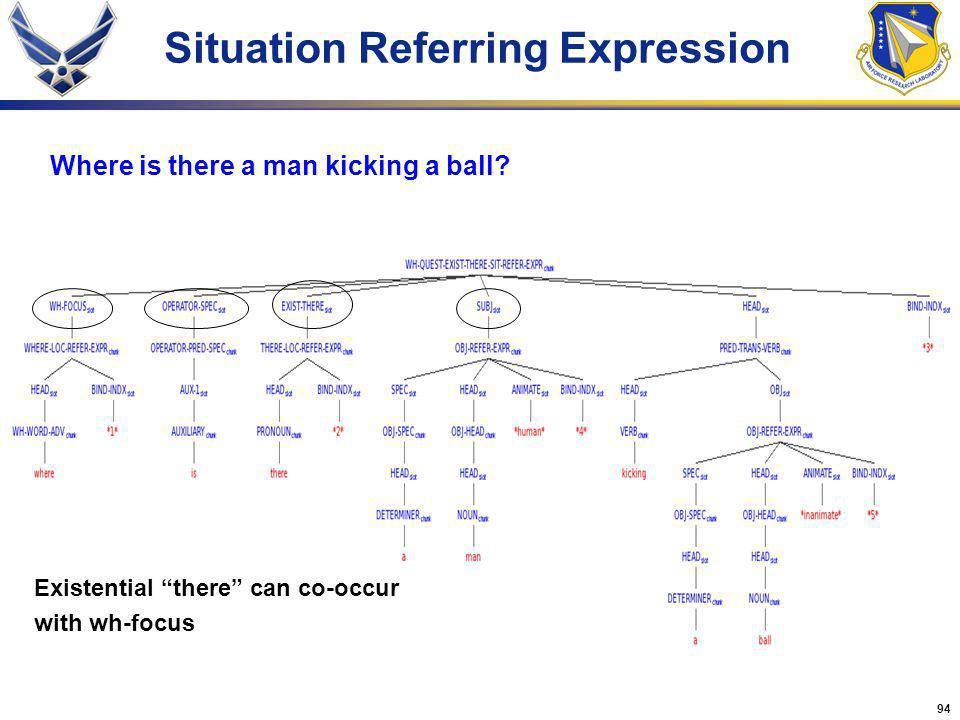 94 Situation Referring Expression Where is there a man kicking a ball? Existential there can co-occur with wh-focus