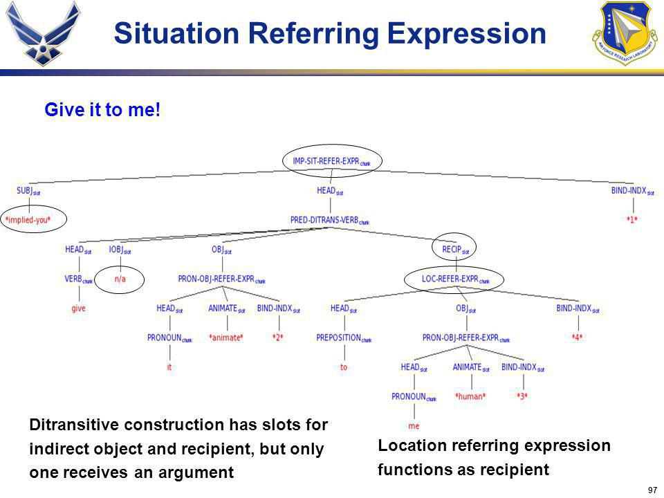 97 Situation Referring Expression Give it to me! Ditransitive construction has slots for indirect object and recipient, but only one receives an argum