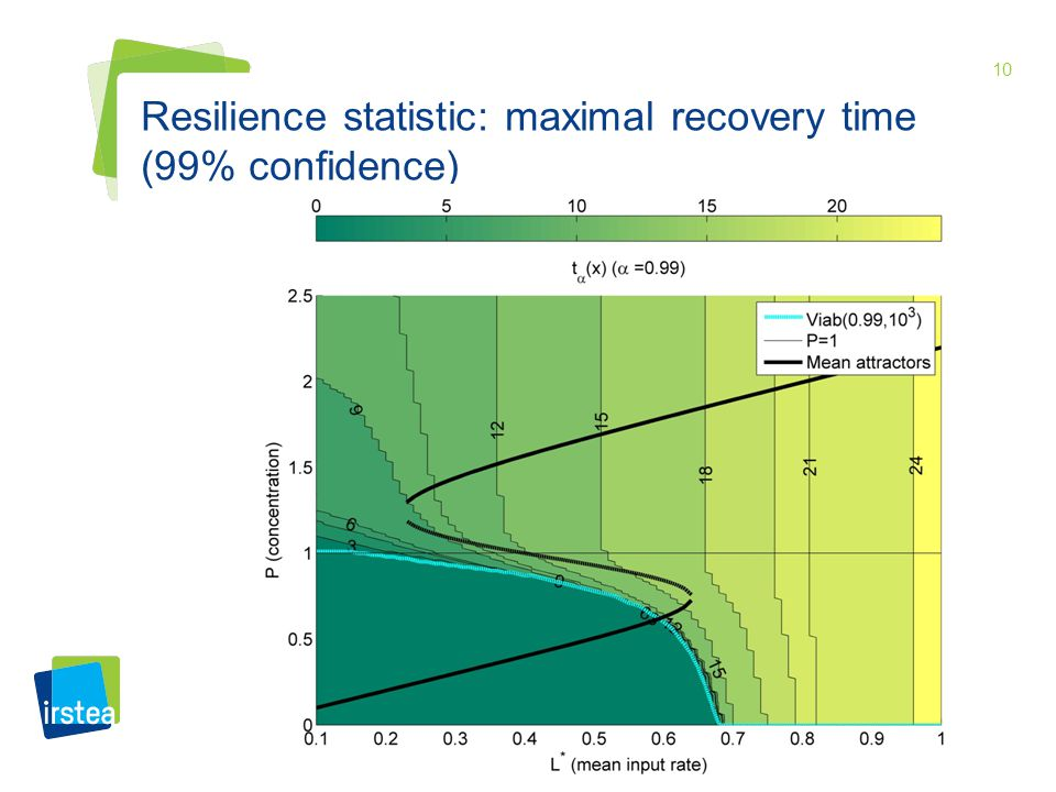 10 Resilience statistic: maximal recovery time (99% confidence)