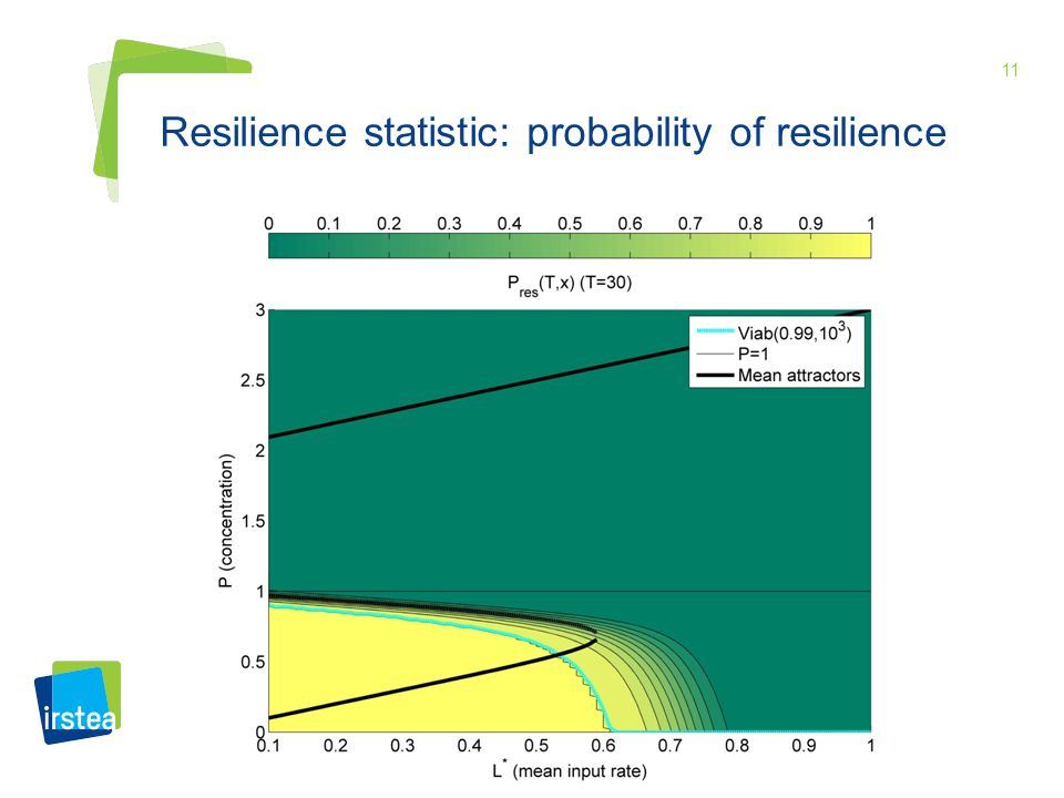 11 Resilience statistic: probability of resilience