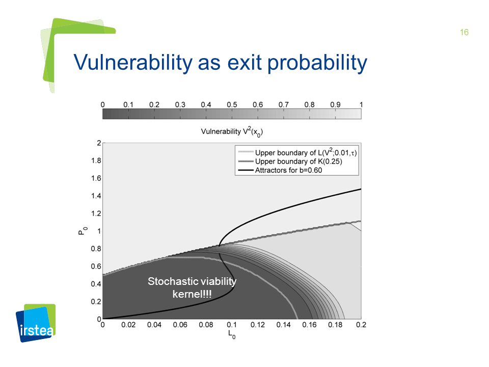 16 Vulnerability as exit probability Stochastic viability kernel!!!