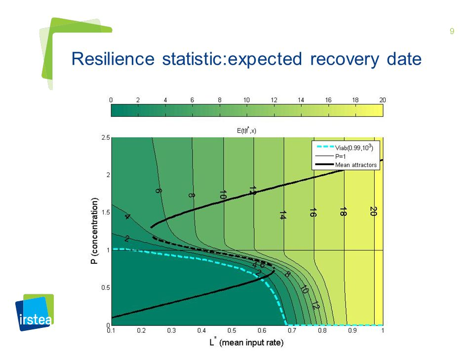 9 Resilience statistic:expected recovery date