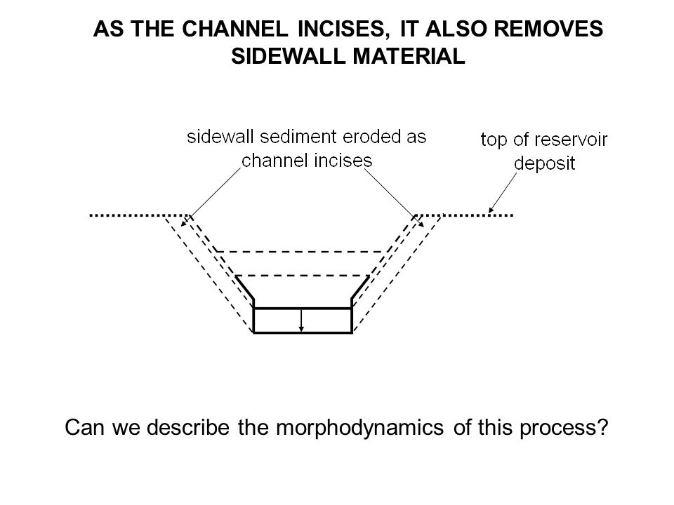 AS THE CHANNEL INCISES, IT ALSO REMOVES SIDEWALL MATERIAL Can we describe the morphodynamics of this process?