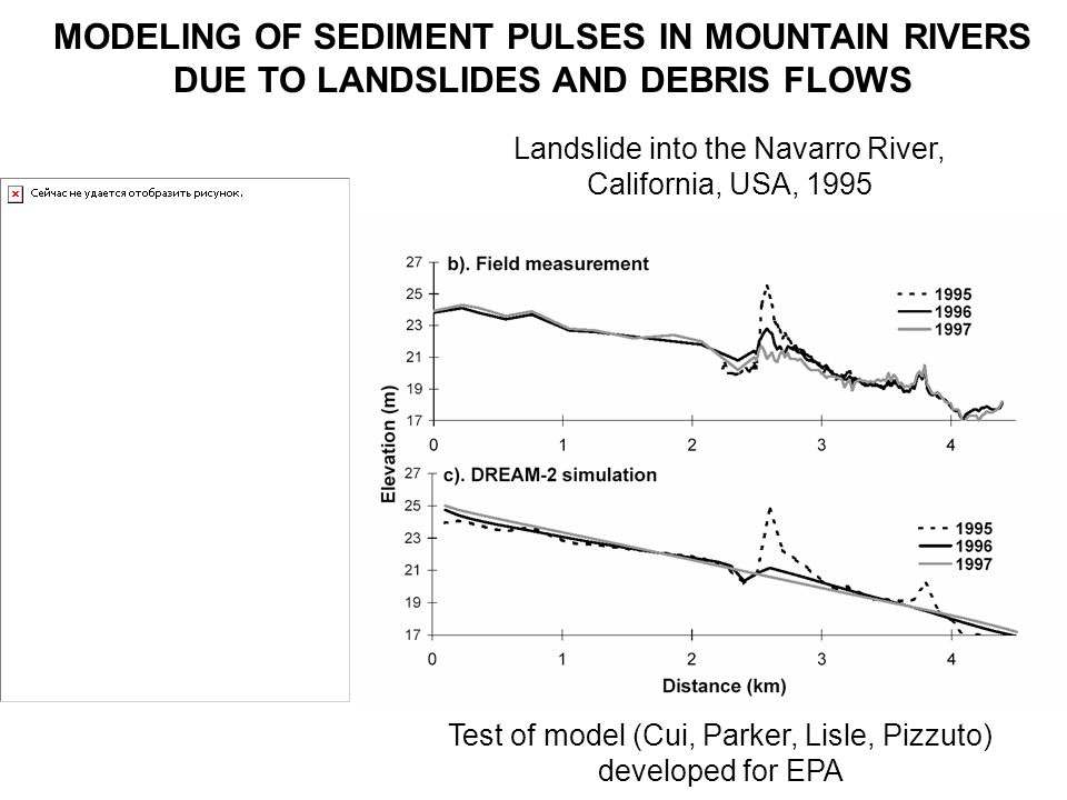 EXNER EQUATION OF SEDIMENT BALANCE ON THE WETTED BANK REGION Integrate local form of Exner on wetted bank region with region with: q bs = q bss for n b < n < n b + B w q bn = - at n = n t where q denotes the volume rate of supply of sediment per unit length from the earthflow Geometric relation: Result: / t(sediment in wetted bank region) differential steamwise transport transverse output to bed region transverse input from earthflow