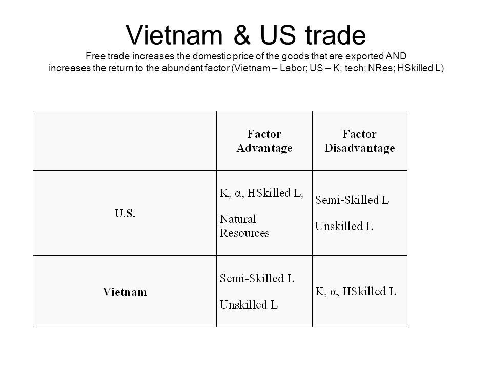 Vietnam & US trade Free trade increases the domestic price of the goods that are exported AND increases the return to the abundant factor (Vietnam – Labor; US – K; tech; NRes; HSkilled L)