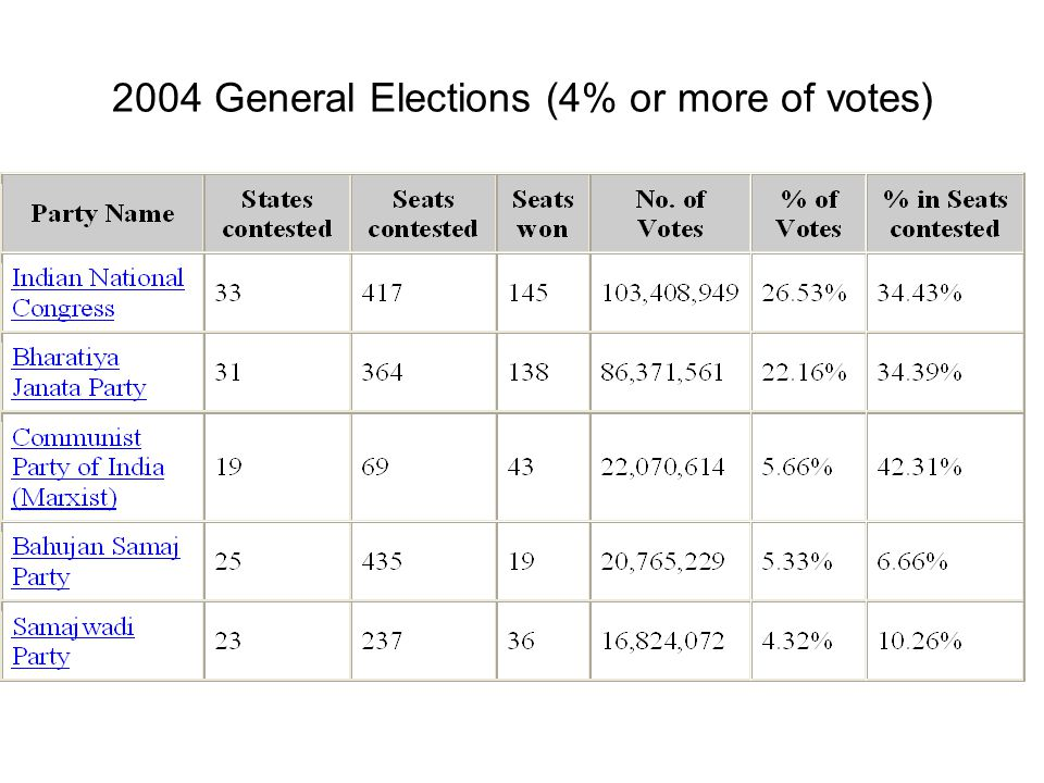 2004 General Elections (4% or more of votes)