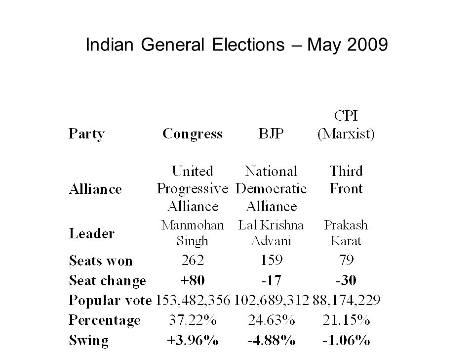 Indian General Elections – May 2009