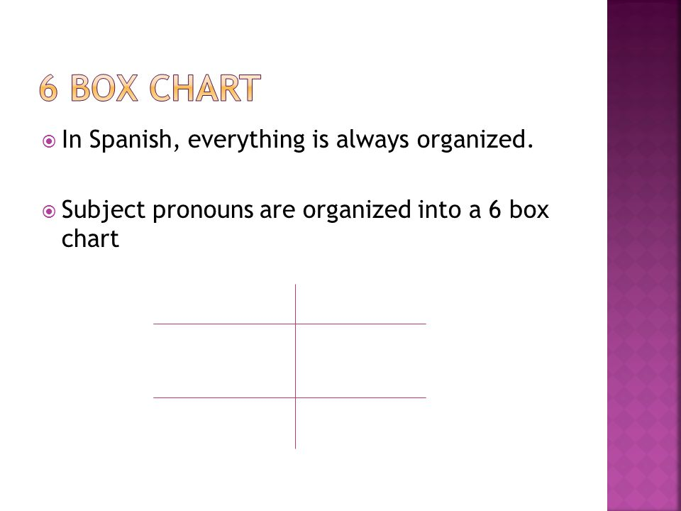 In Spanish, everything is always organized. Subject pronouns are organized into a 6 box chart