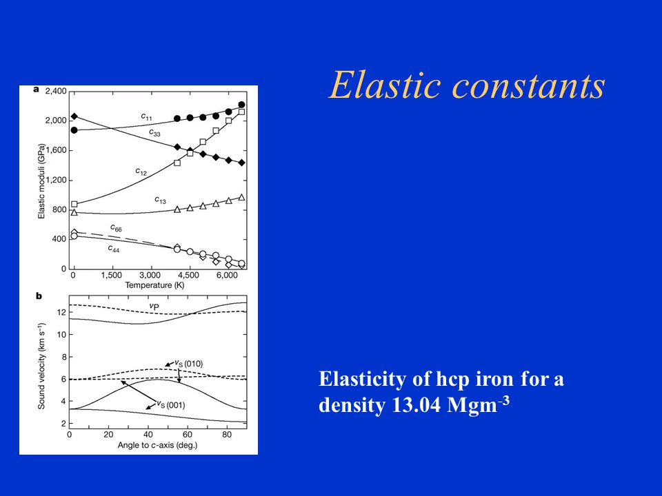 Elastic constants Elasticity of hcp iron for a density 13.04 Mgm -3