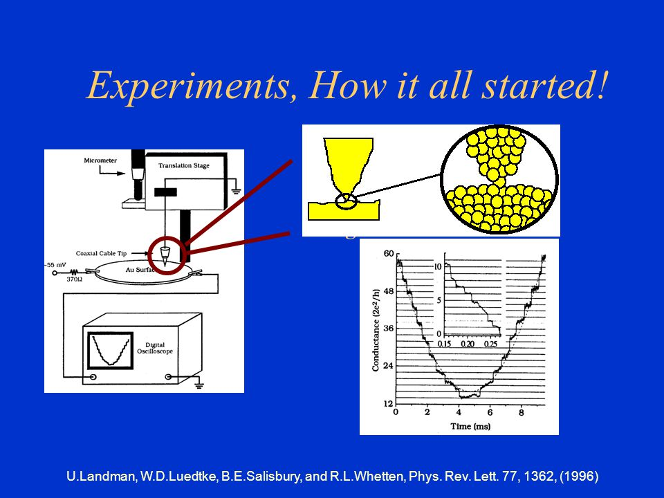 U.Landman, W.D.Luedtke, B.E.Salisbury, and R.L.Whetten, Phys. Rev. Lett. 77, 1362, (1996) Experiments, How it all started! Pin-plate experiment: nanow