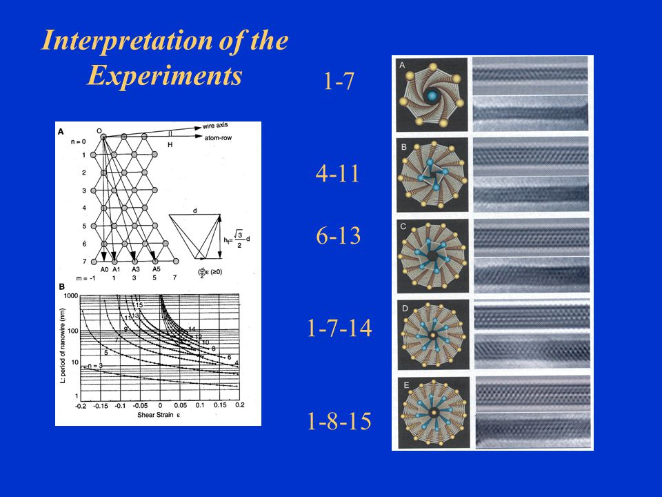 1-7 4-11 6-13 1-7-14 1-8-15 Interpretation of the Experiments