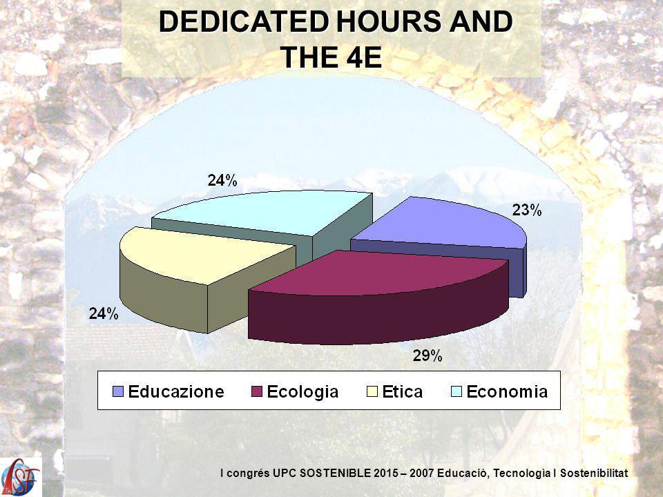 DEDICATED HOURS AND THE 4E DEDICATED HOURS AND THE 4E I congrés UPC SOSTENIBLE 2015 – 2007 Educaciò, Tecnologìa I Sostenibilitat