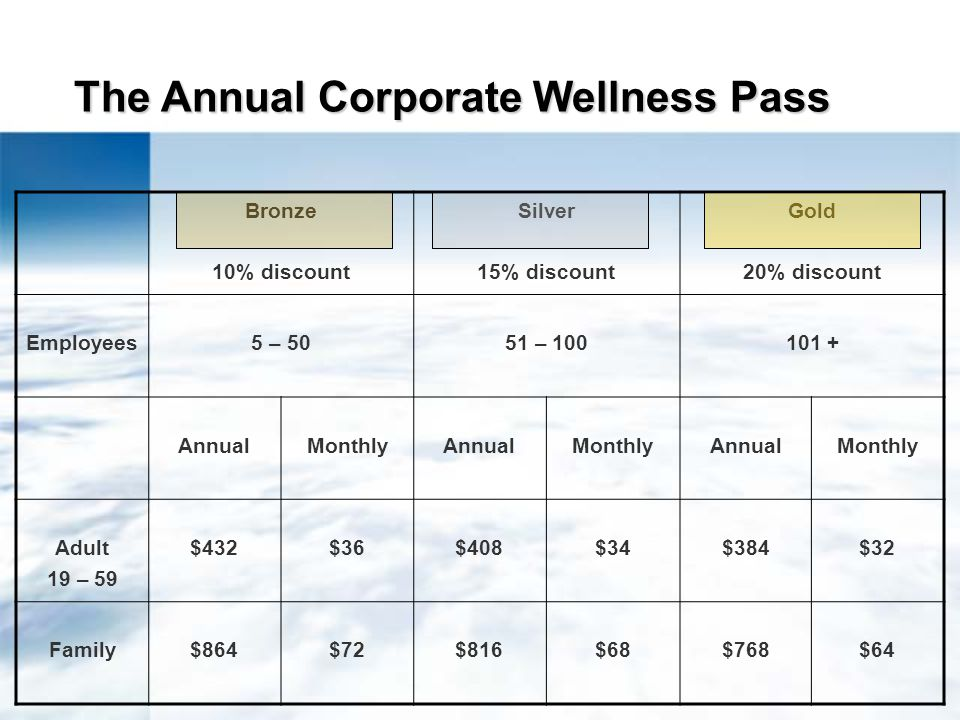 The Annual Corporate Wellness Pass Bronze 10% discount Silver 15% discount Gold 20% discount Employees5 – 5051 – 100101 + AnnualMonthlyAnnualMonthlyAnnualMonthly Adult 19 – 59 $432$36$408$34$384$32 Family$864$72$816$68$768$64