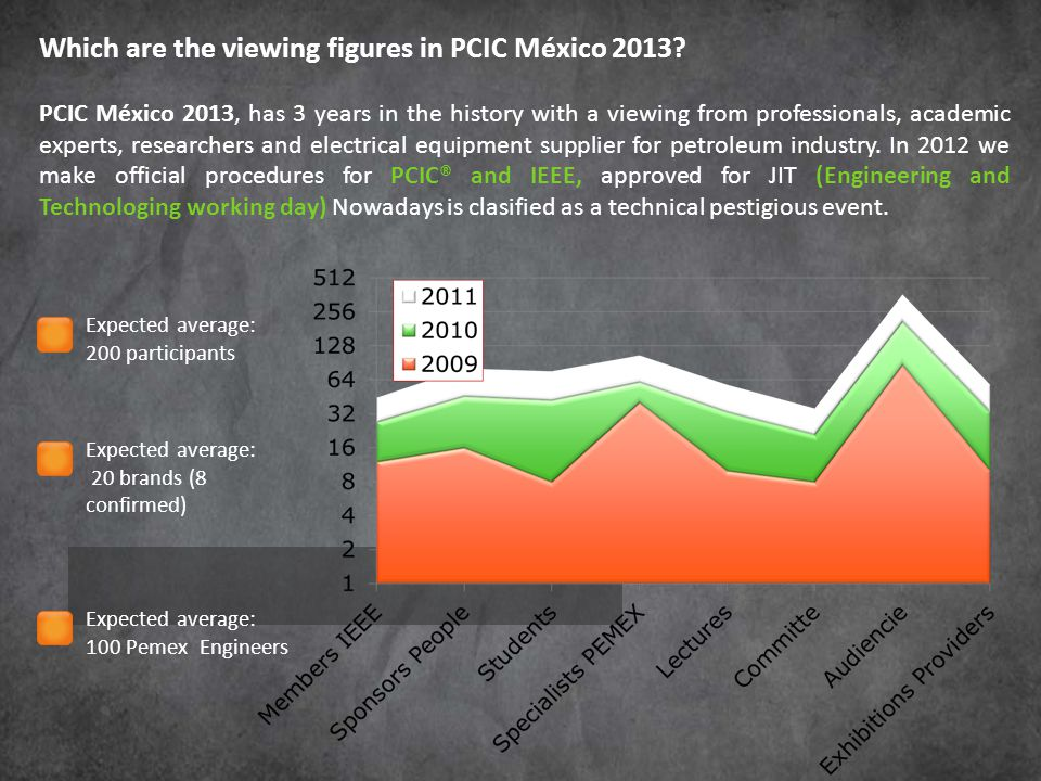 Which are the viewing figures in PCIC México 2013.