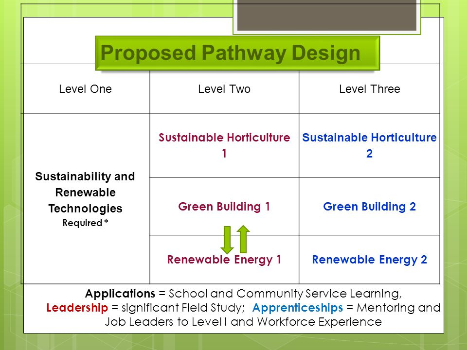 Level OneLevel TwoLevel Three Sustainability and Renewable Technologies Required * Sustainable Horticulture 1 Sustainable Horticulture 2 Green Building 1Green Building 2 Renewable Energy 1Renewable Energy 2 Applications = School and Community Service Learning, Leadership = significant Field Study; Apprenticeships = Mentoring and Job Leaders to Level I and Workforce Experience Proposed Pathway Design