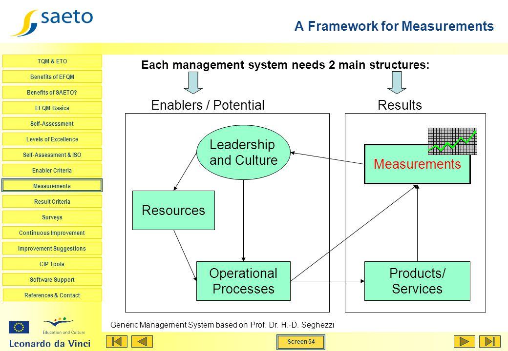 Screen 54 TQM & ETO Benefits of EFQM Benefits of SAETO? EFQM Basics Self-Assessment Levels of Excellence Self-Assessment & ISO Enabler Criteria Measur