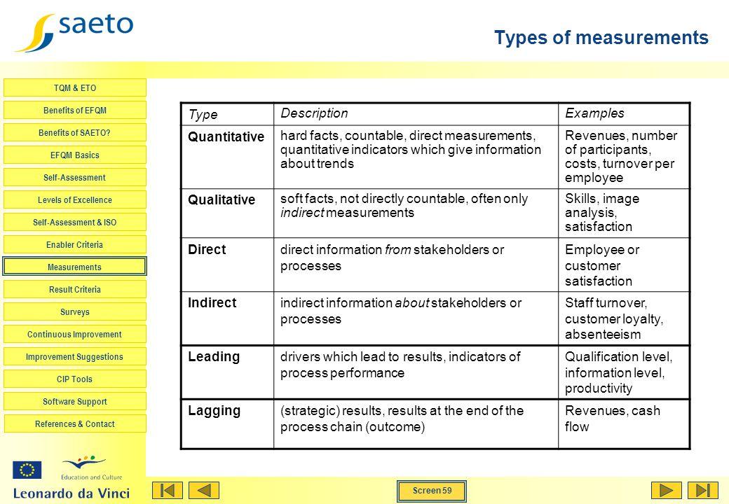 Screen 59 TQM & ETO Benefits of EFQM Benefits of SAETO? EFQM Basics Self-Assessment Levels of Excellence Self-Assessment & ISO Enabler Criteria Measur