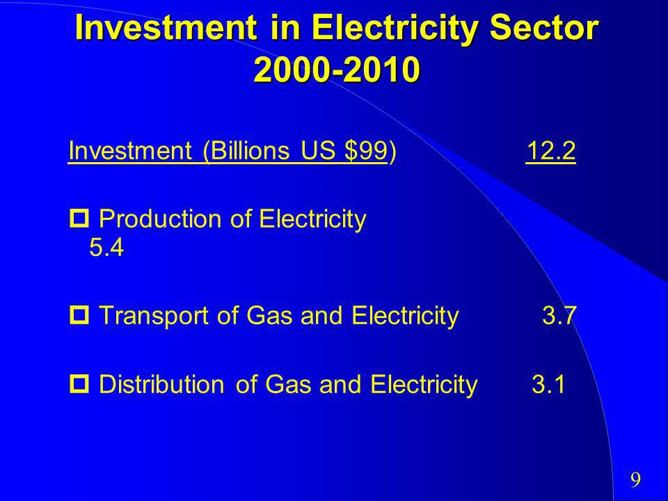Investment in Electricity Sector 2000-2010 Investment (Billions US $99) 12.2 Production of Electricity 5.4 Transport of Gas and Electricity 3.7 Distribution of Gas and Electricity 3.1 9