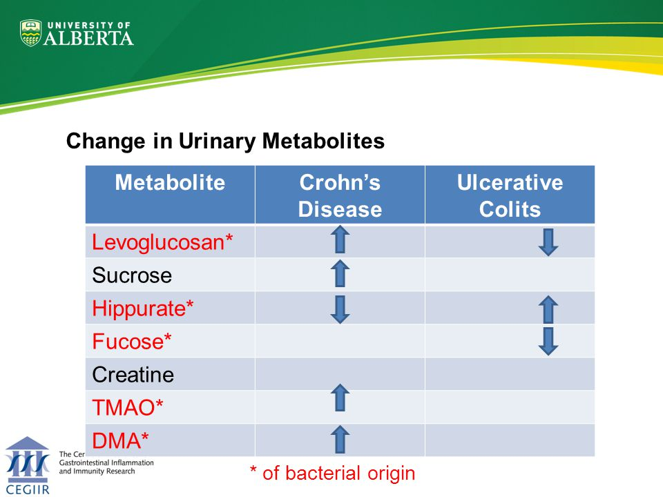 Change in Urinary Metabolites MetaboliteCrohns Disease Ulcerative Colits Levoglucosan* Sucrose Hippurate* Fucose* Creatine TMAO* DMA* * of bacterial origin