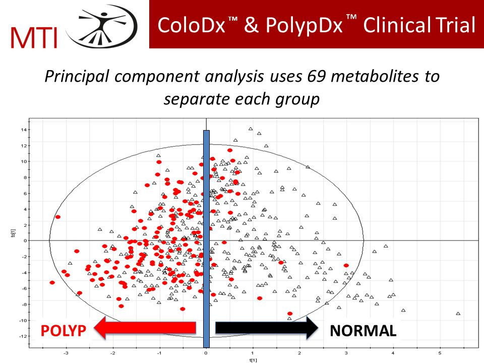 ColoDx & PolypDx Clinical Trial Principal component analysis uses 69 metabolites to separate each group NORMALPOLYP