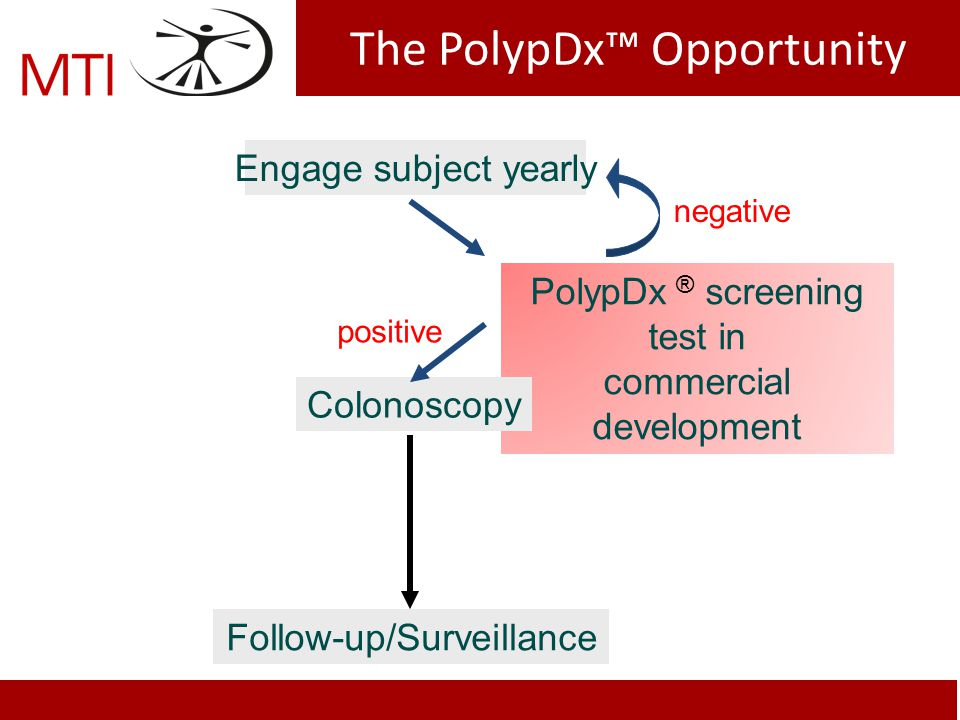 Engage subject yearly PolypDx ® screening test in commercial development Colonoscopy Follow-up/Surveillance positive negative The PolypDx Opportunity
