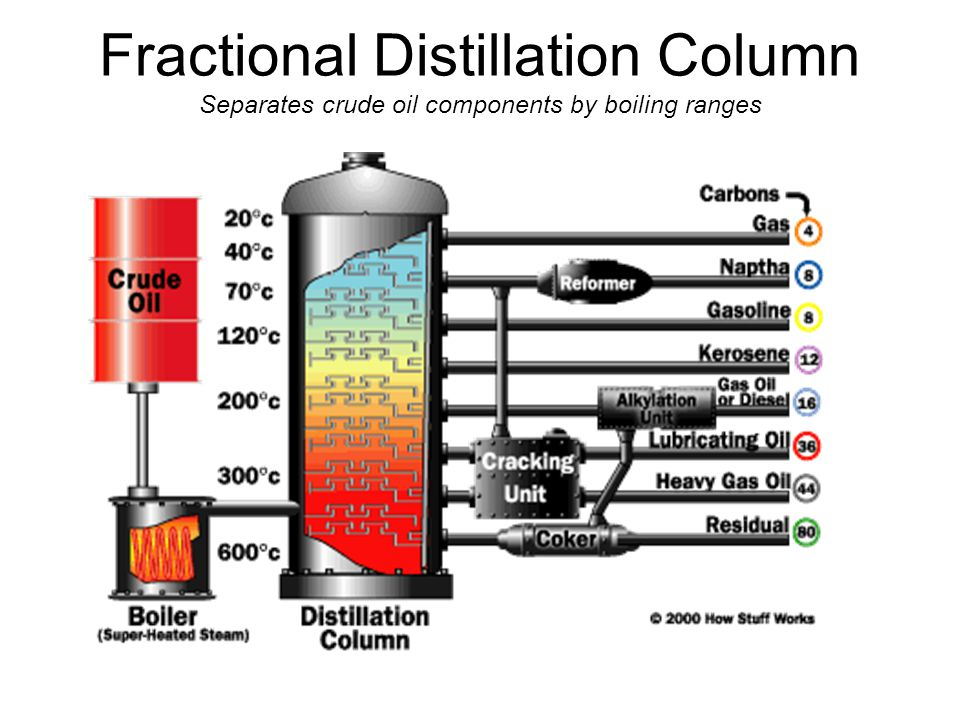 Fractional Distillation Column Separates crude oil components by boiling ranges