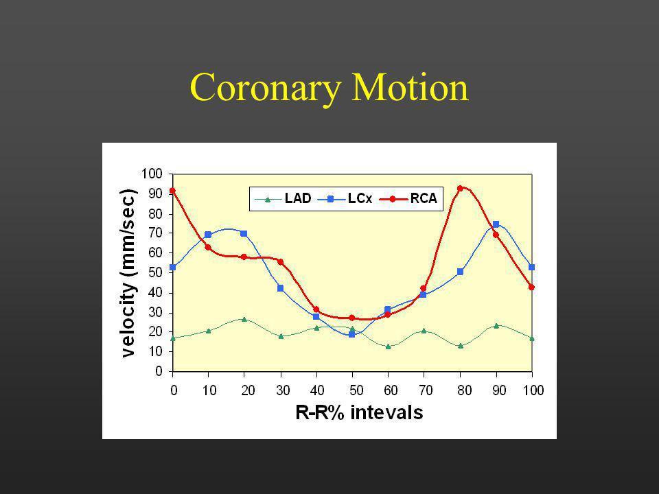 Coronary Motion