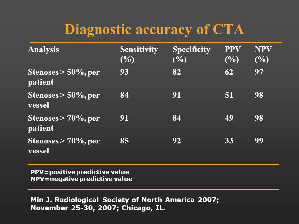 Min J. Radiological Society of North America 2007; November 25-30, 2007; Chicago, IL. Diagnostic accuracy of CTA AnalysisSensitivity (%) Specificity (