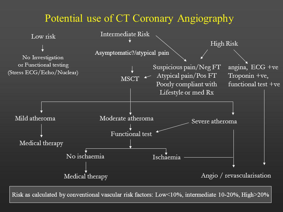 Potential use of CT Coronary Angiography Intermediate Risk Low risk High Risk No Investigation or Functional testing (Stress ECG/Echo/Nuclear) MSCT Su