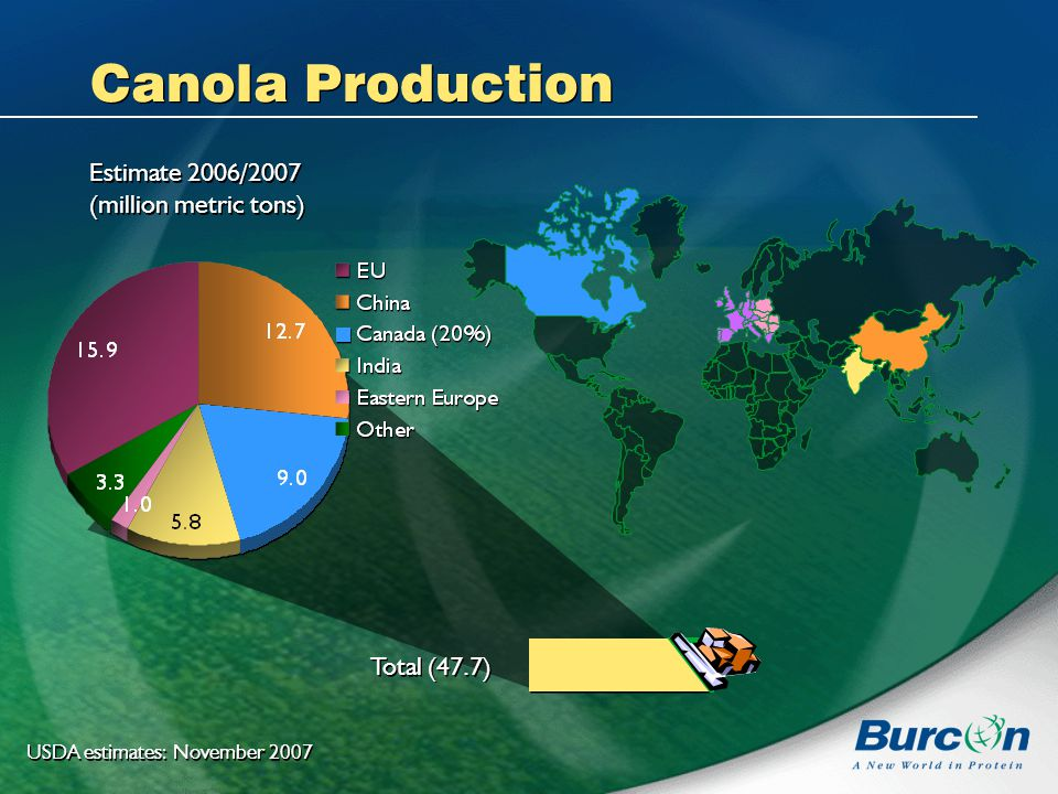 Canola Production Estimate 2006/2007 (million metric tons) Estimate 2006/2007 (million metric tons) USDA estimates: November 2007 Total (47.7)