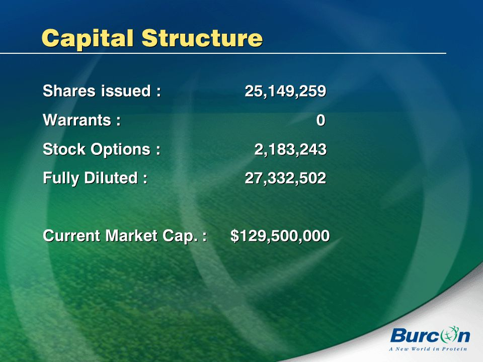 Capital Structure Shares issued : 25,149,259 Warrants : 0 Stock Options : 2,183,243 Fully Diluted : 27,332,502 Current Market Cap.
