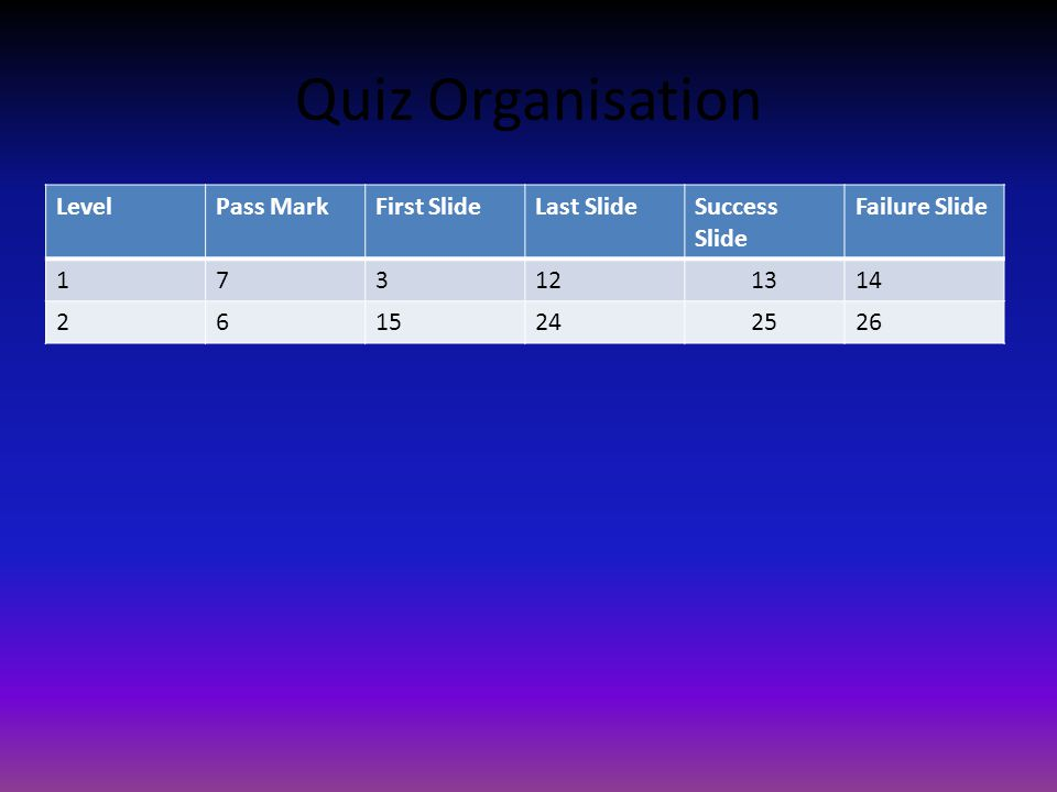 Quiz Organisation LevelPass MarkFirst SlideLast SlideSuccess Slide Failure Slide